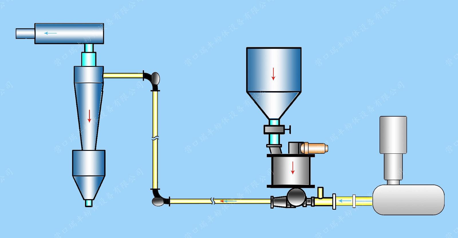 气力运输系统