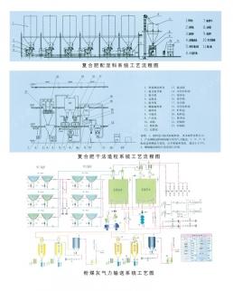 复合肥混料系统