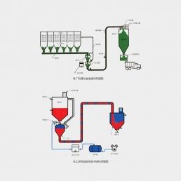 气力输送工程范例